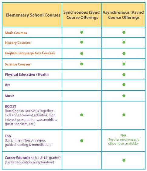 Program-Charts_Elementary