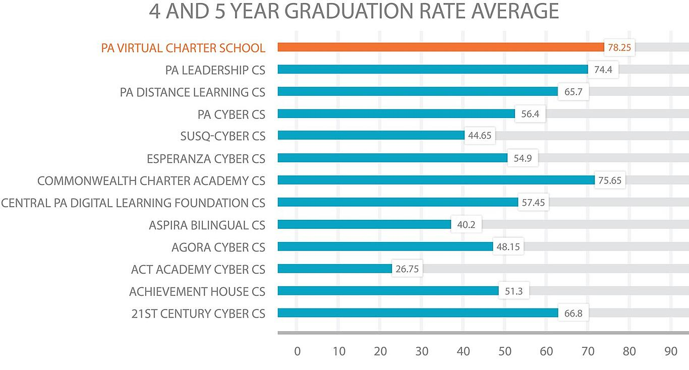 PA cyber school 4 and 5 year graduation rate comparison