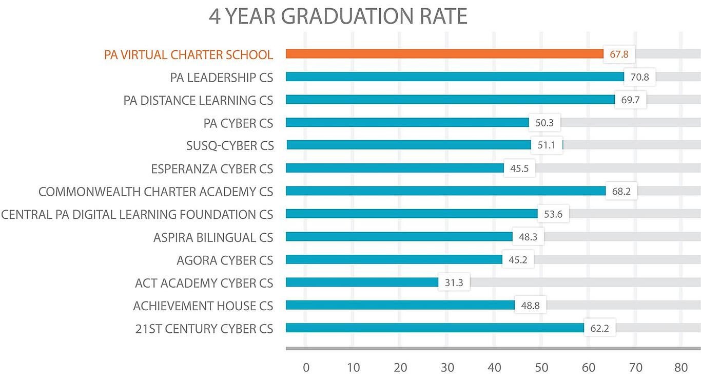 PA cyber school 4 year graduation rate comparison