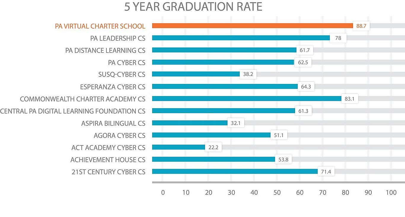 PA cyber school 5 year graduation rate comparison