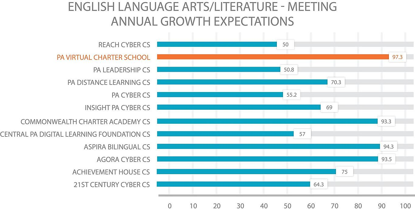 PA cyber school Comparison English Language Arts/Literature - Meeting Annual Growth Expectations