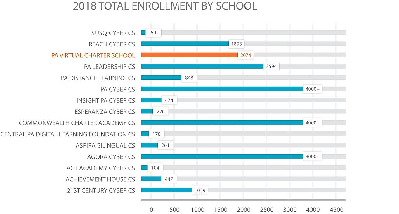 2018 PA cyber school enrollment comparison