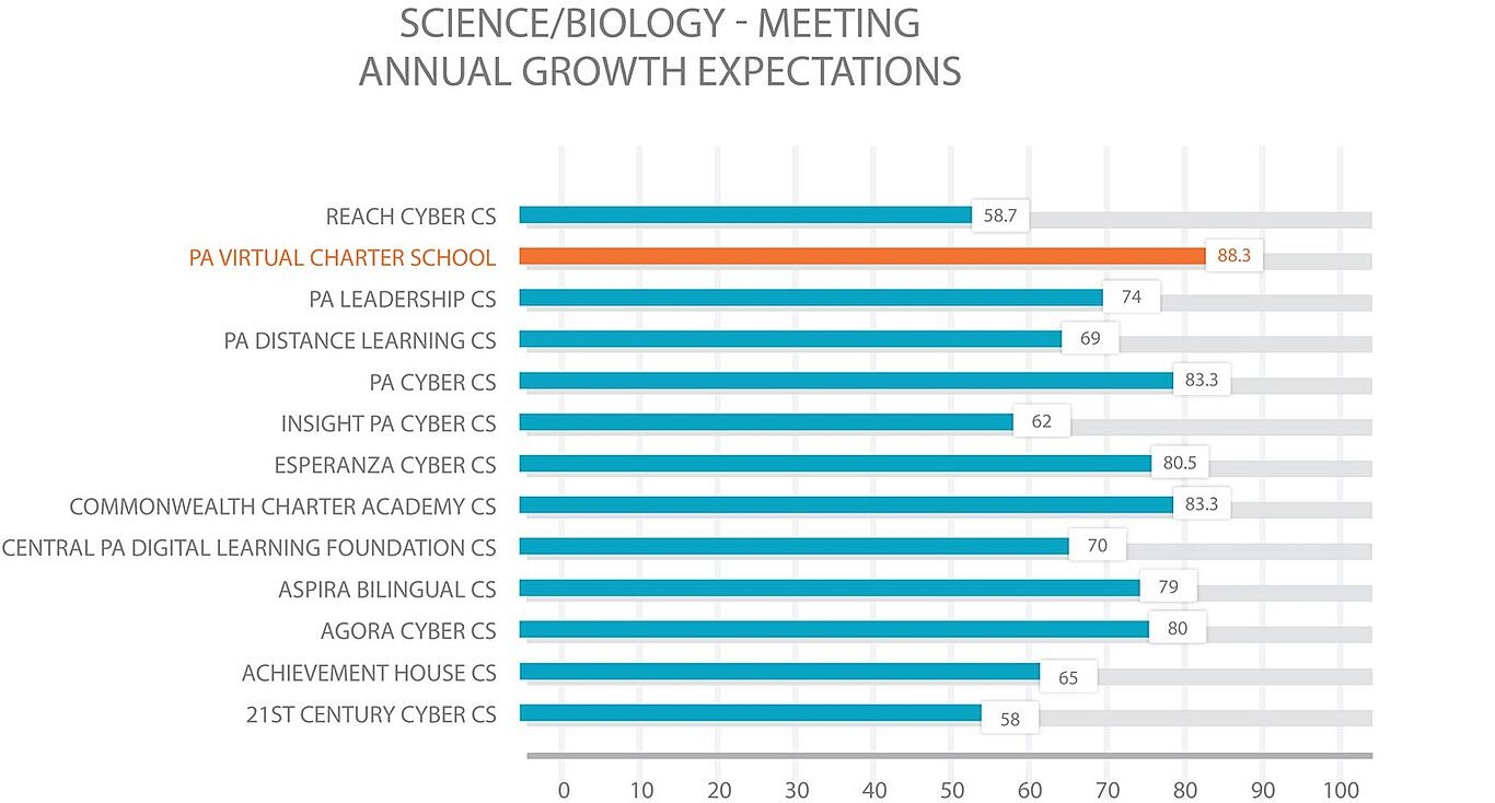 PA cyber school comparison Science/Biology - Meeting Annual Growth Expectations