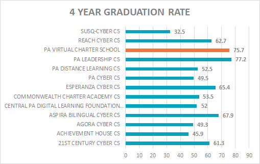 4 year grad