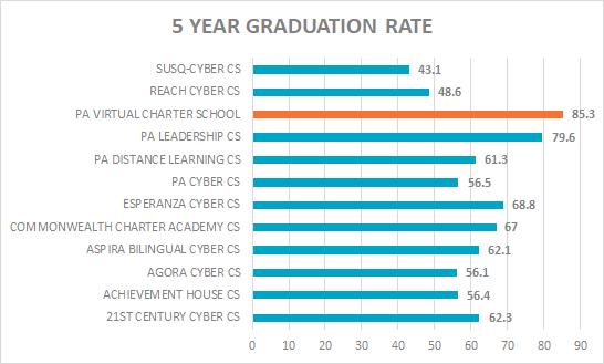 5 year grad